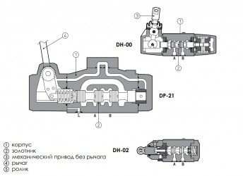 DP-20, DP-21 DP-40, DP-41 ГИДРОРАСПРЕДЕЛИТЕЛЬ С РУЧНЫМ И МЕХАНИЧЕСКИМ УПРАВЛЕНИЕМ ATOS