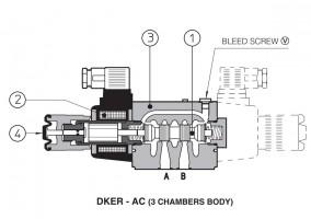 DKER Резьбовые соленоиды с прямым управлением