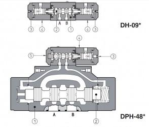 DH-08,-09 DK-18,-19 DPH-28,-29 DPH-48,-49 DPH-68, -69 Клапаны пневматические