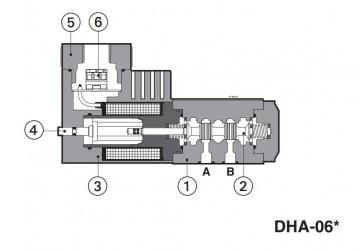 DHA Прямой привод, тип катушки
