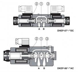 DHEP DKEP Резьбовые соленоиды с прямым управлением