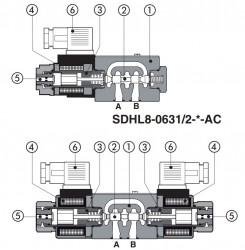 SDHL8 Резьбовые соленоиды с прямым управлением